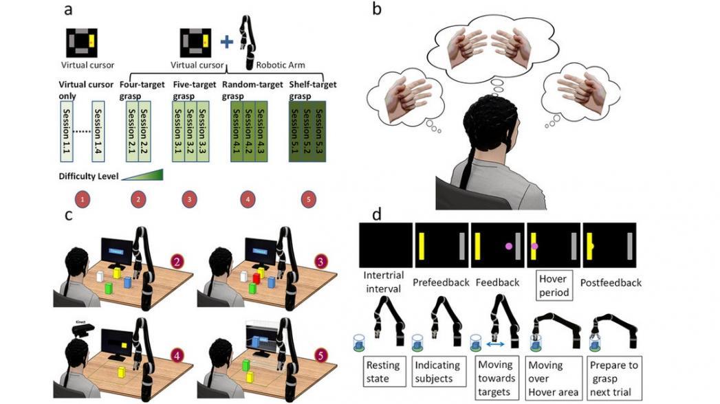 Интерфейс мозг-компьютер без имплантатов