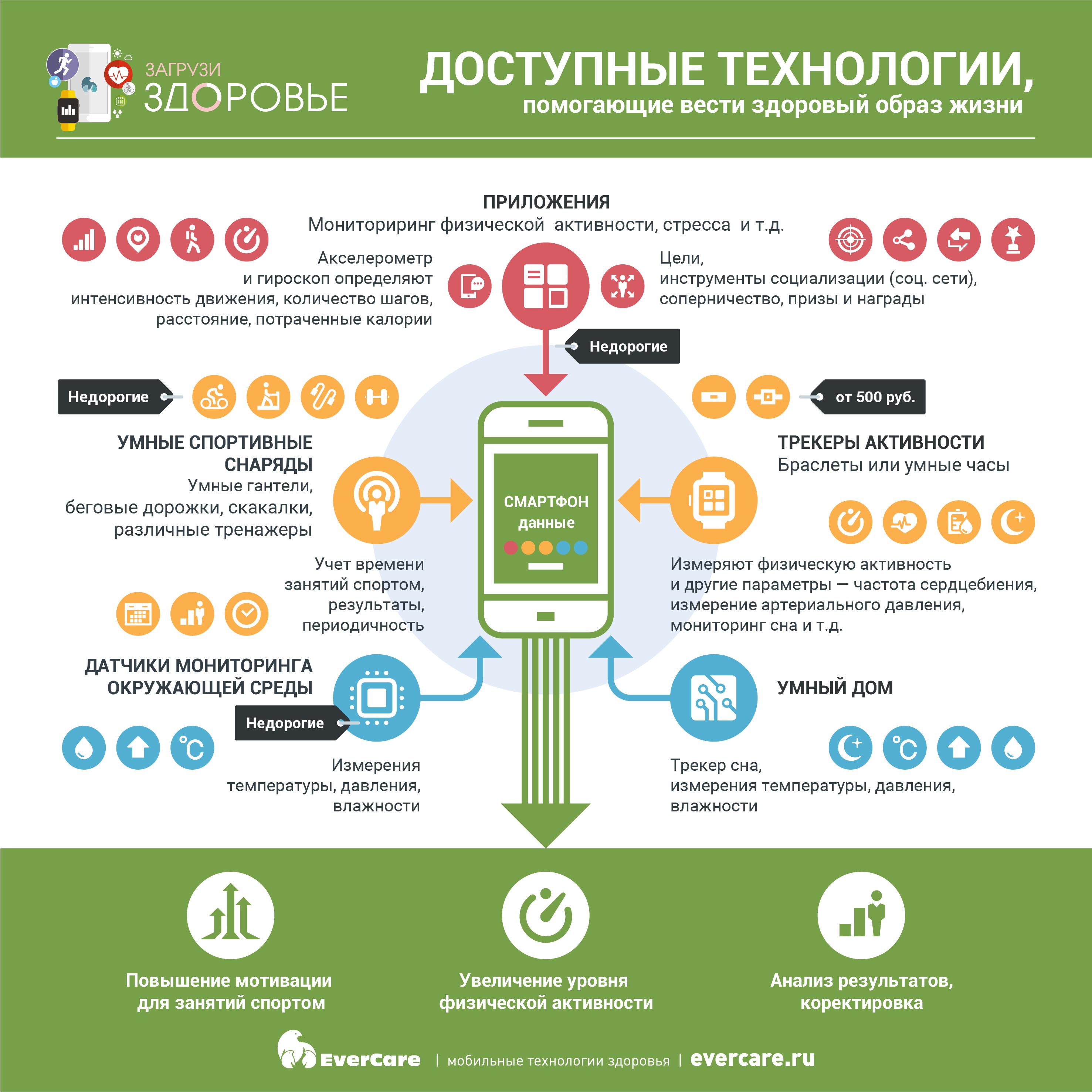 Доступные технологии, помогающие вести здоровый образ жизни, Инфографика