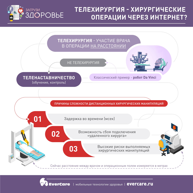 Телехирургия - хирургические операции через интернет?, Инфографика