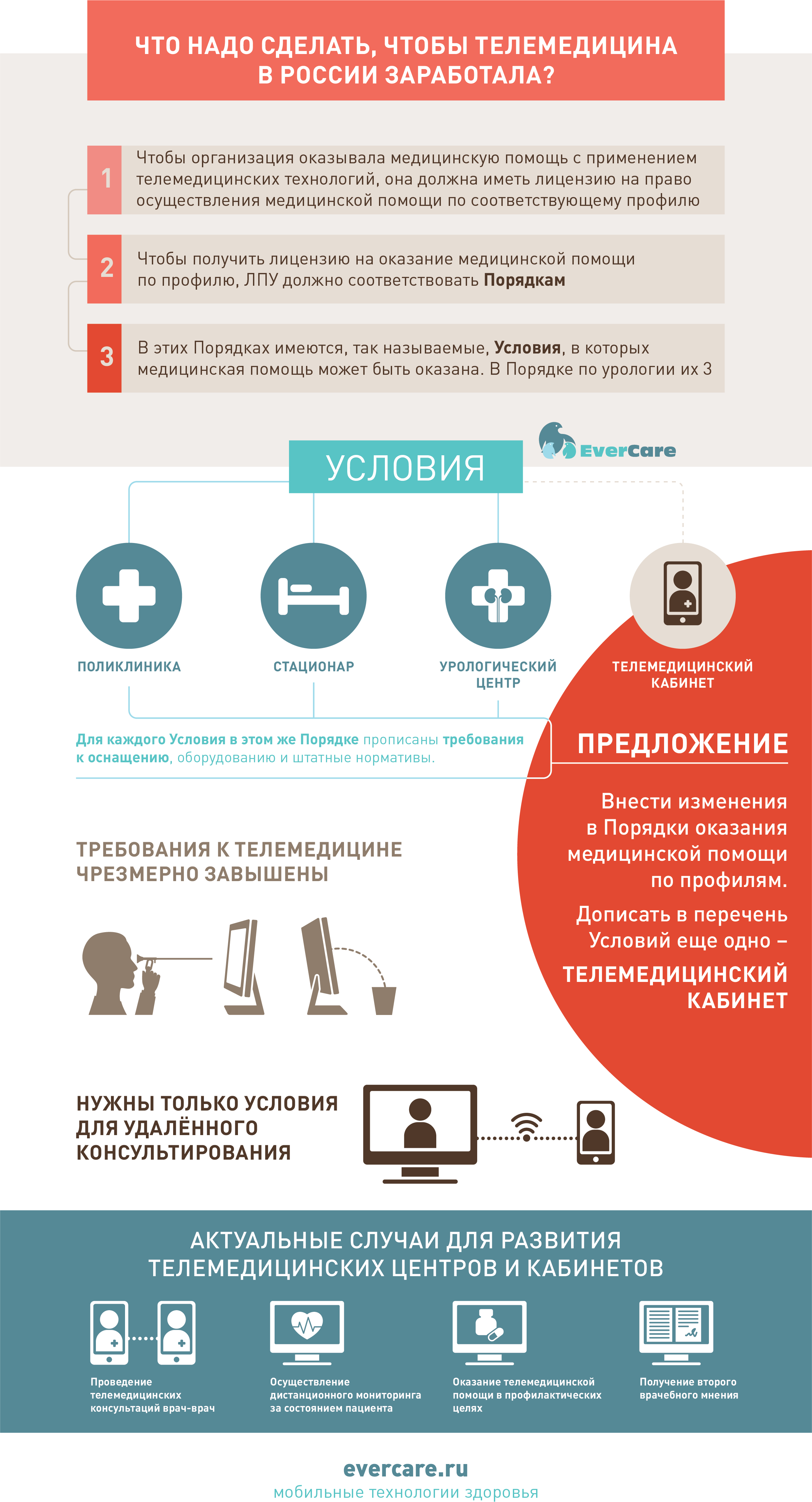 телемедицина в России, телемедицинский кабинет, порядки оказания медицинской помощи