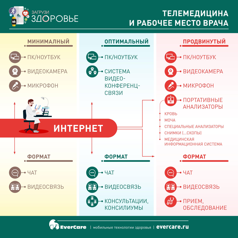 Телемедицина и рабочее место врача, Инфографика