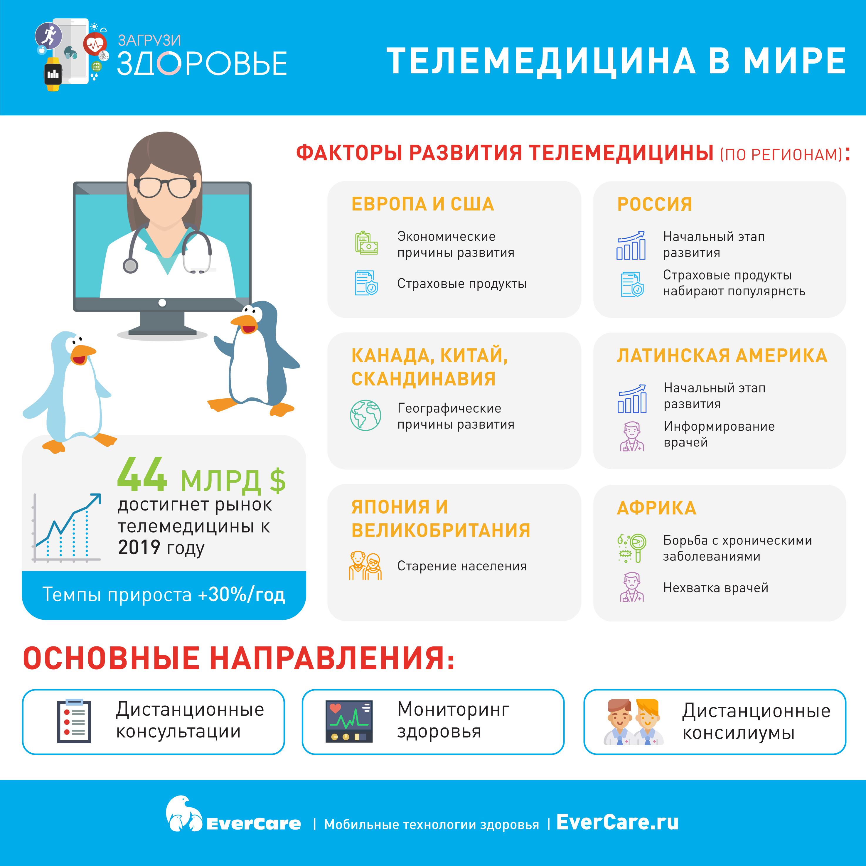 Телемедицина в мире, Инфографика