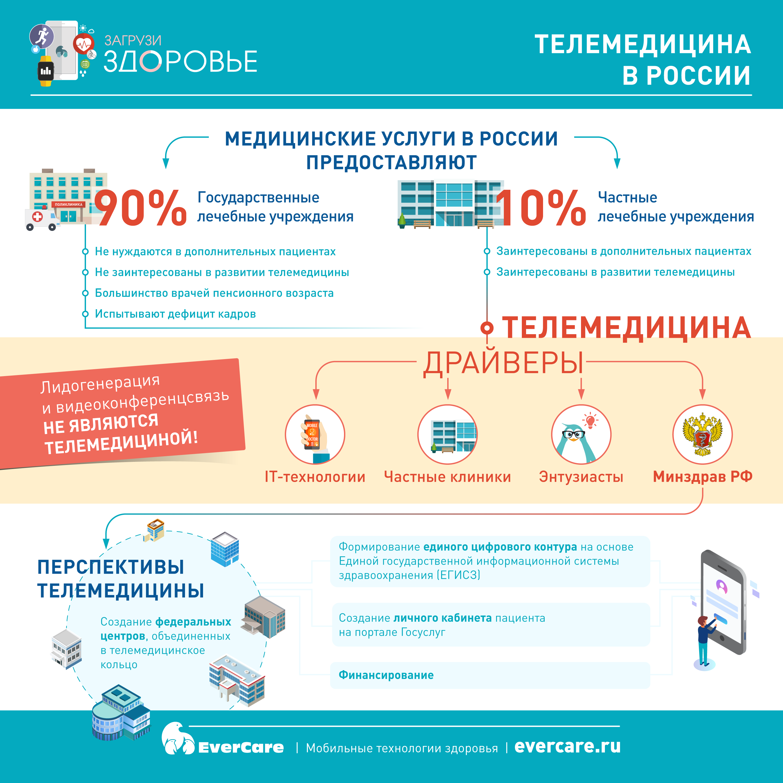 Телемедицина в России, Инфографика