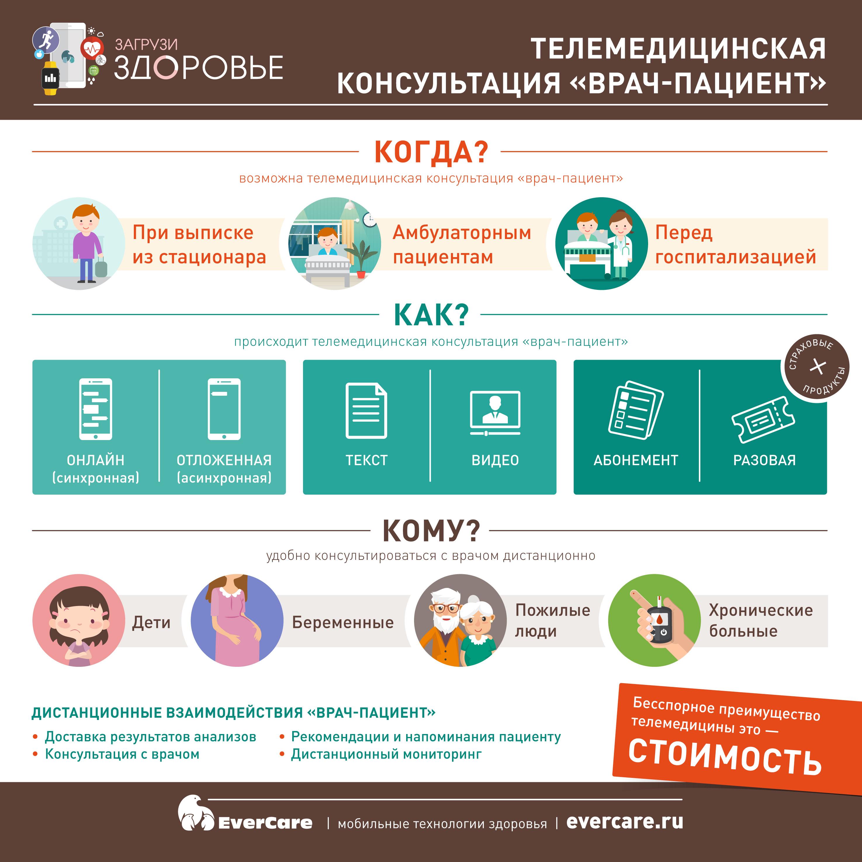 Телемедицинская консультация «врач-пациент», Инфографика