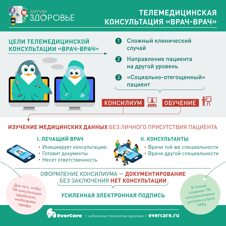 Телемедицинская консультация «врач-врач», Инфографика