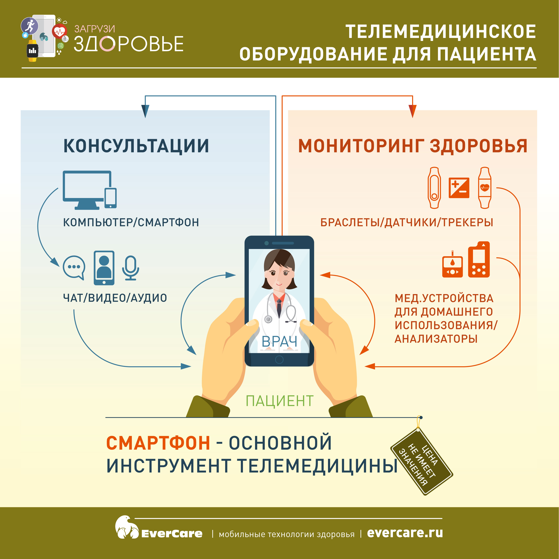 Телемедицинское оборудование для пациента, Инфографика