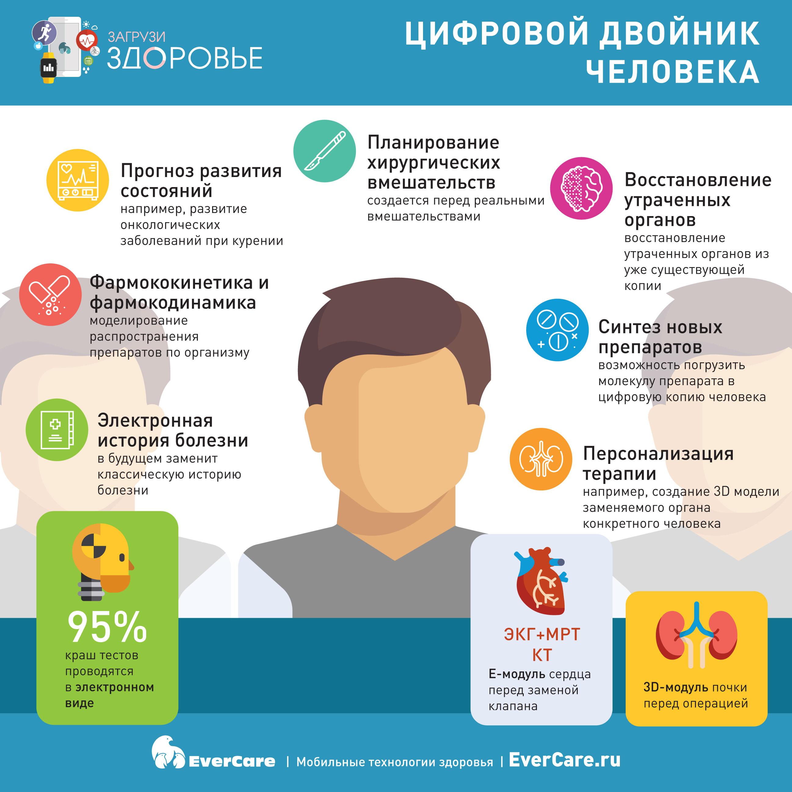 Цифровой двойник человека, Инфографика