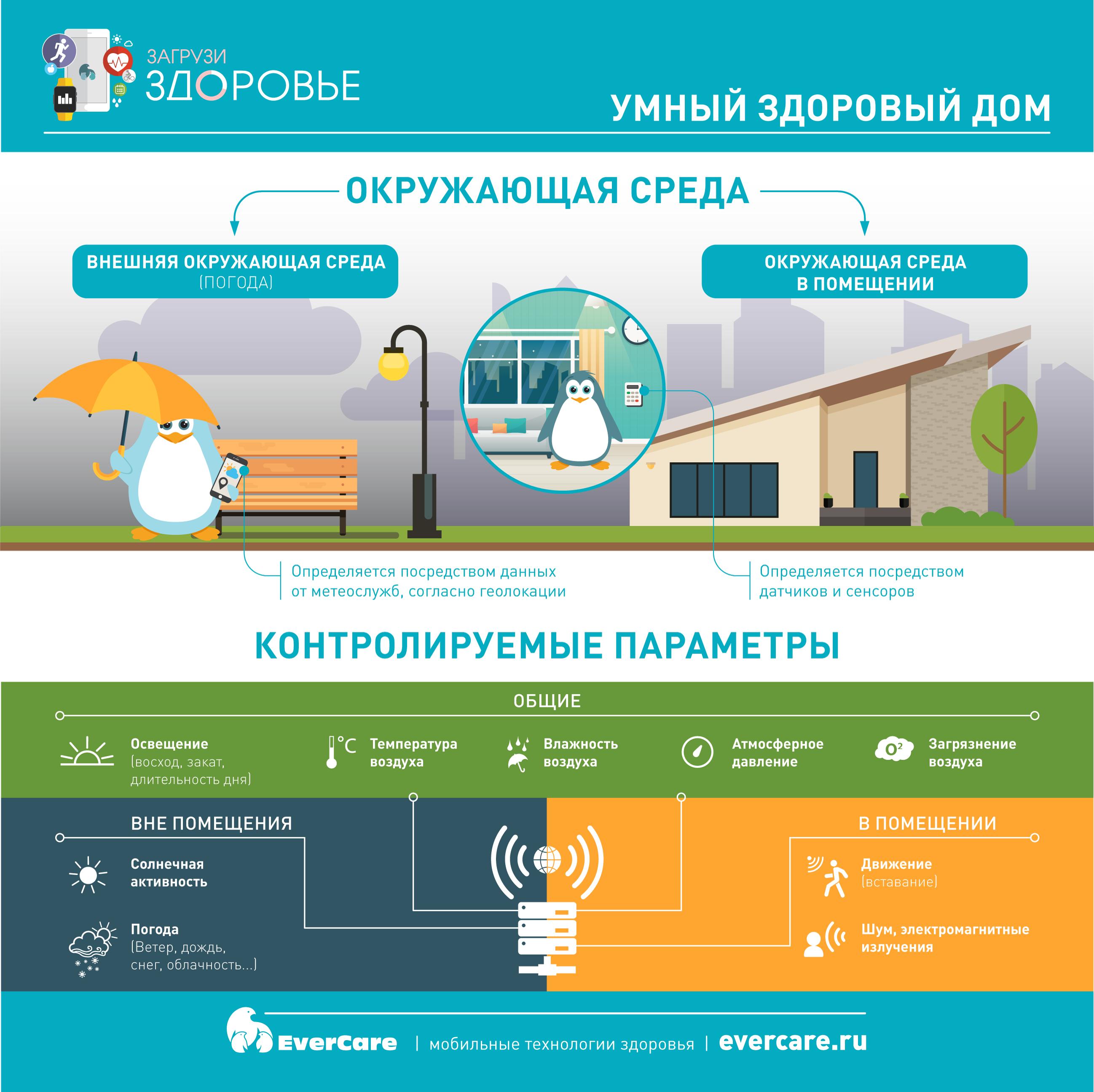 Умный и здоровый дом, Инфографика