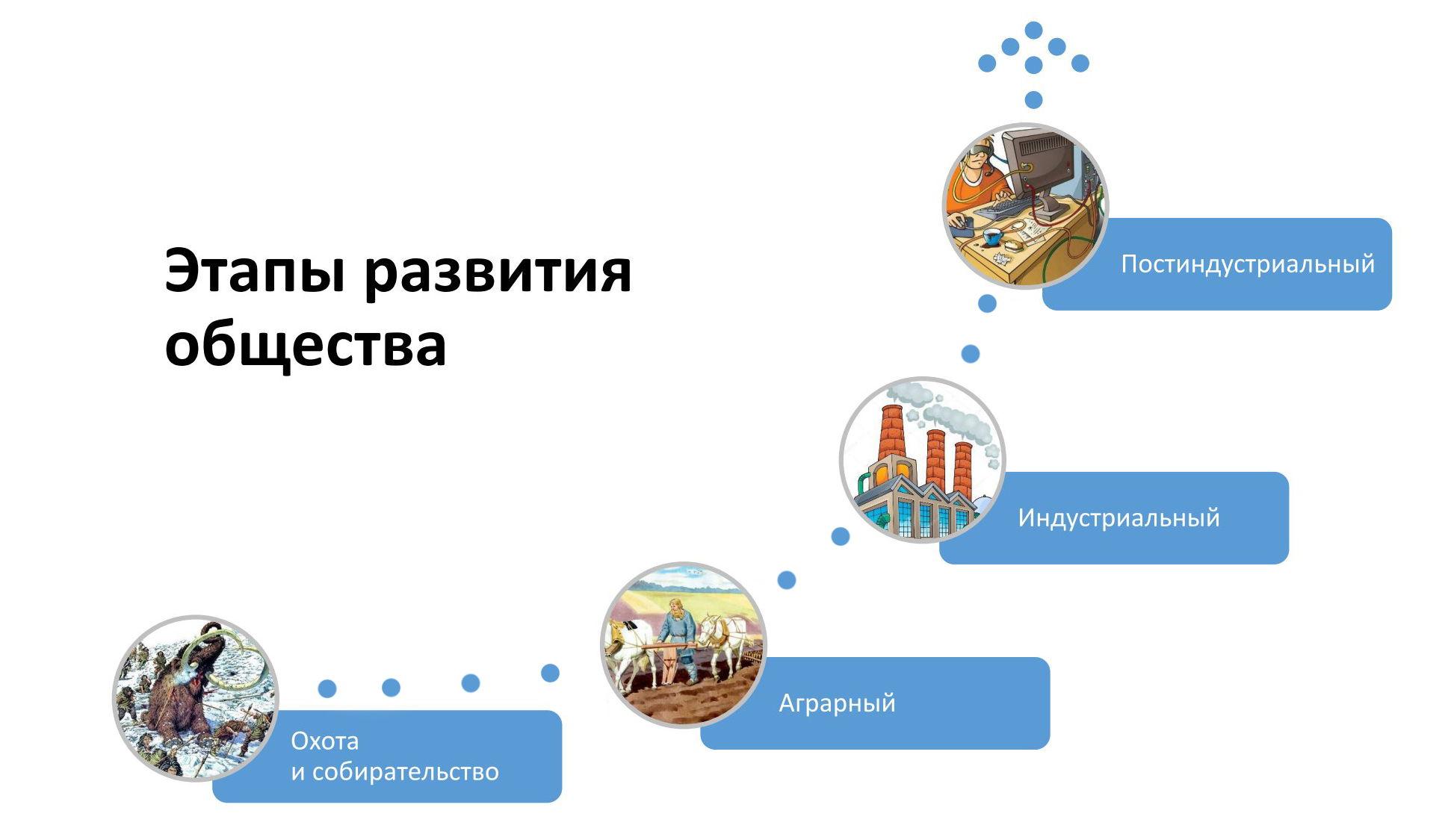 Этапы развития общества