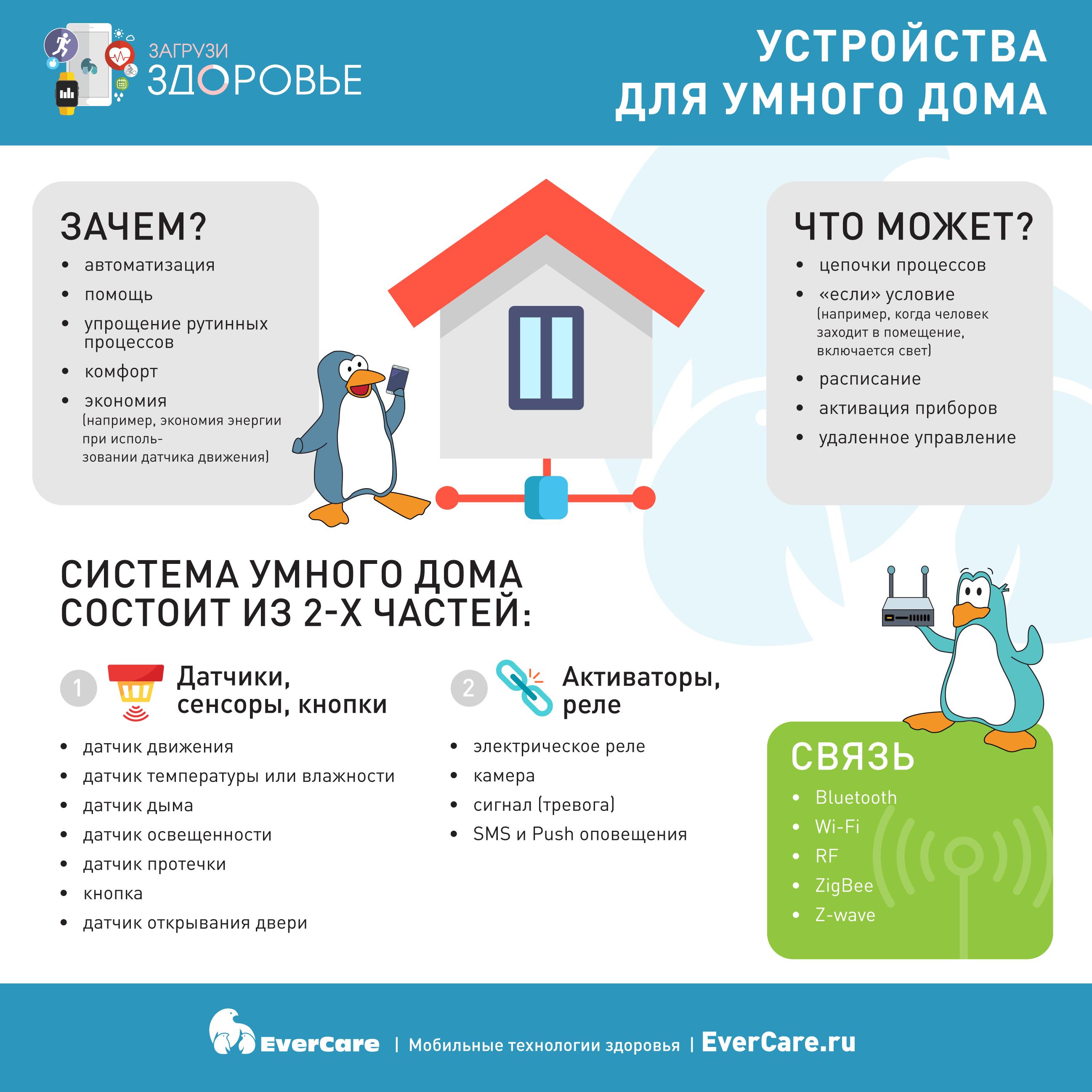 Устройства для умного дома, Инфографика