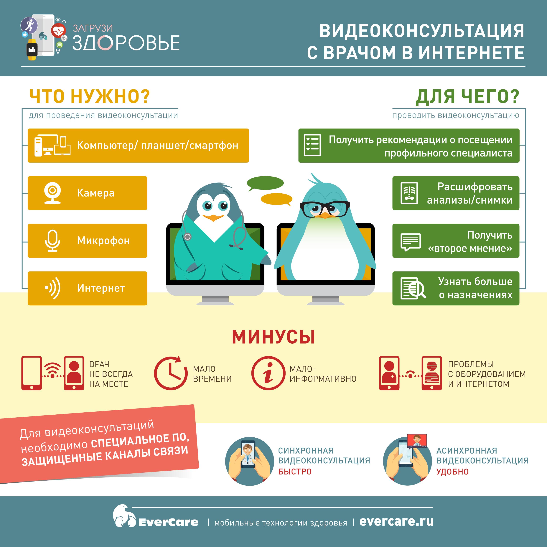Видеоконсультация с врачом в интернете, Инфографика