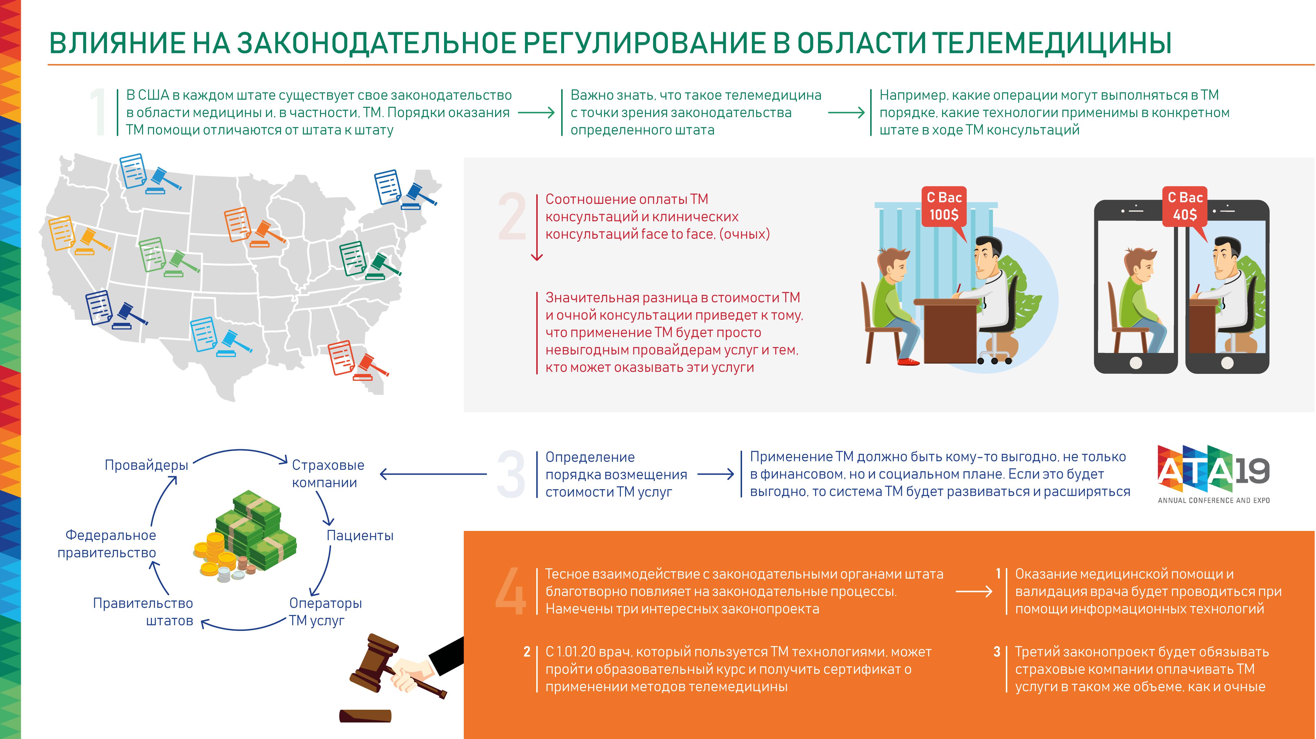 Влияние на законодательное регулирование в области телемедицины