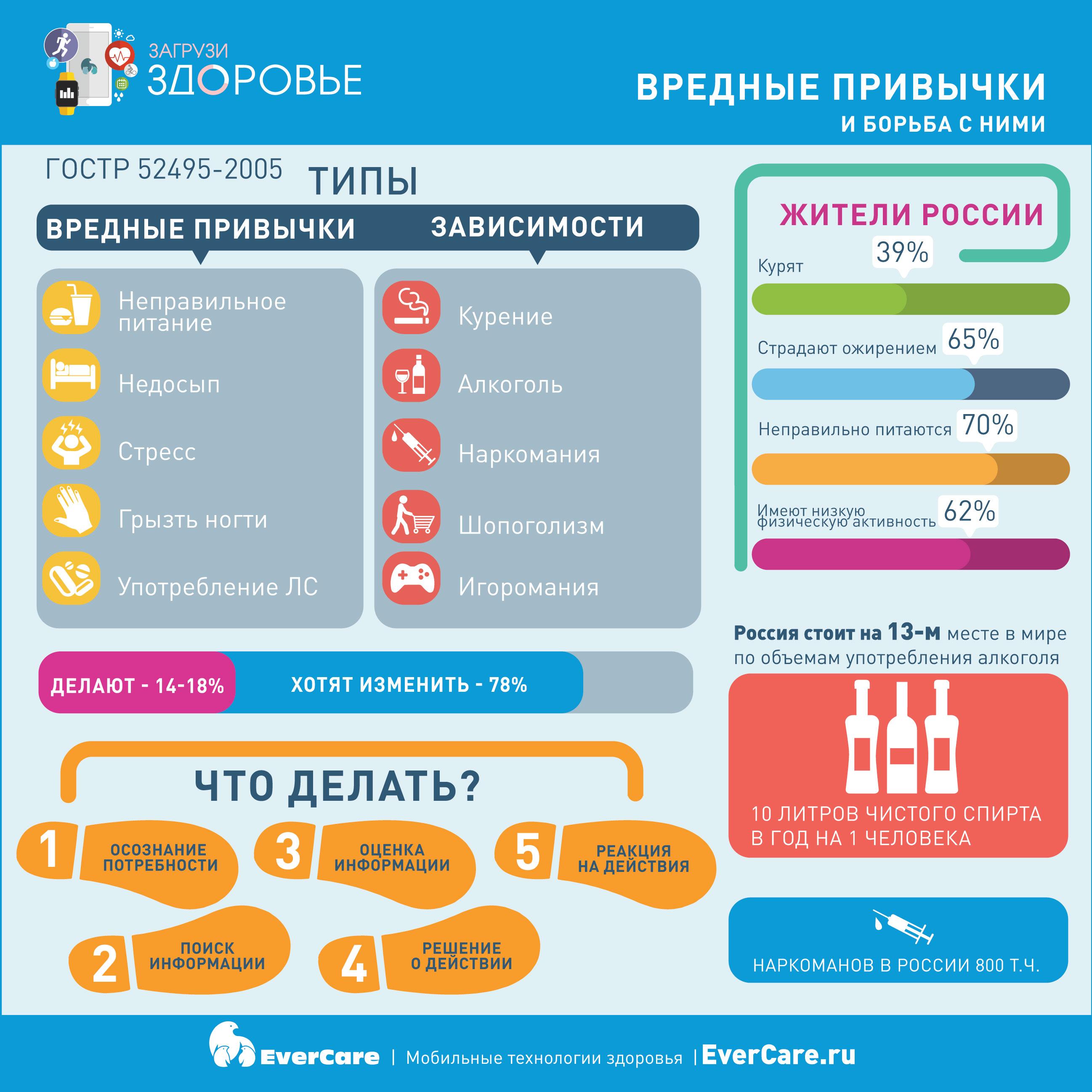 Вредные привычки и борьба с ними, Инфографика