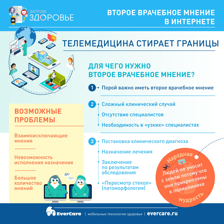 Второе врачебное мнение в Интернете, Инфографика