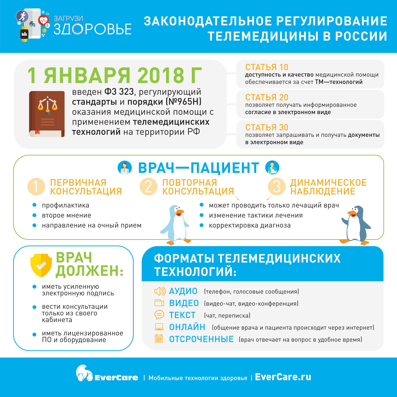Законодательное регулирование телемедицины в России, Инфографика
