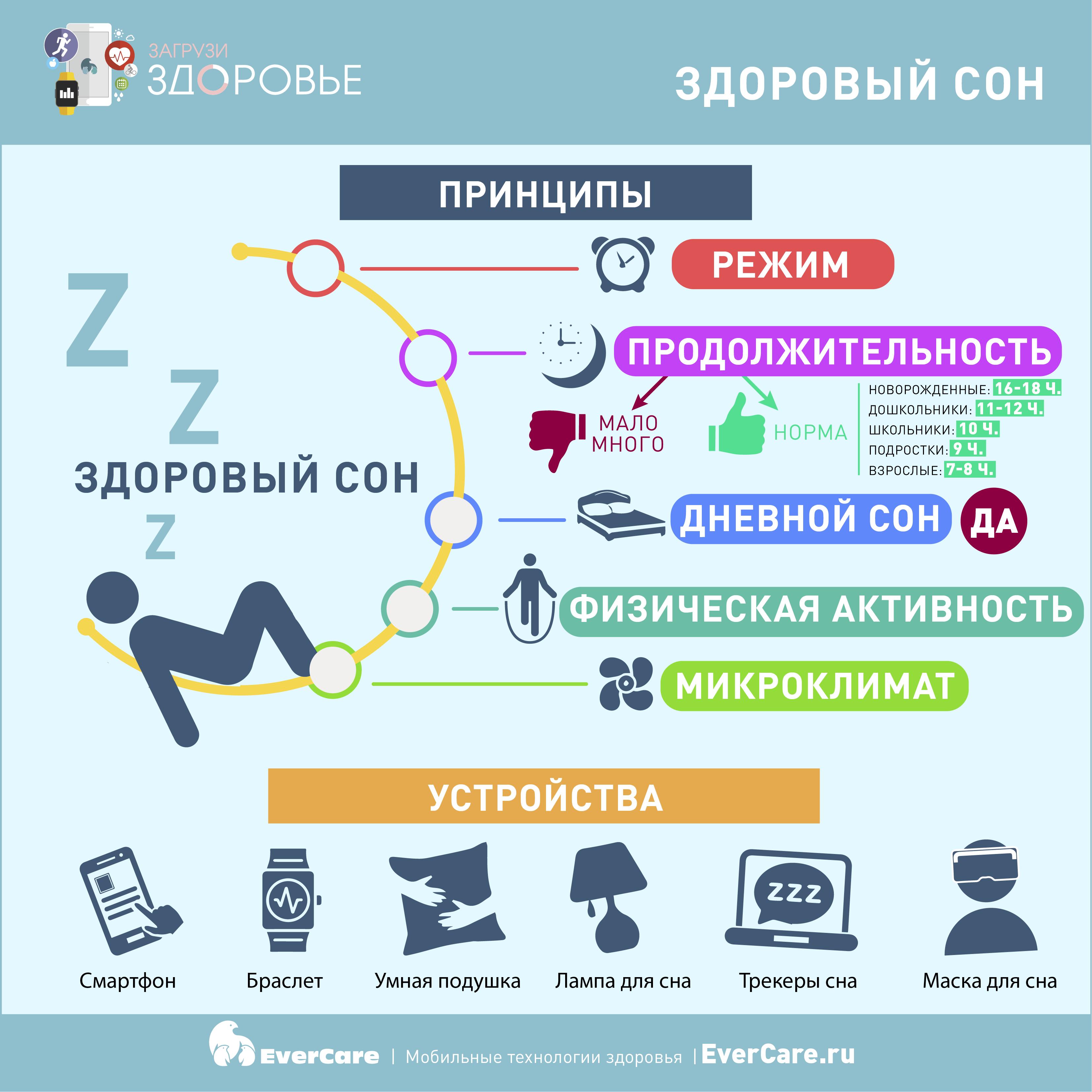 Здоровый сон, Инфографика